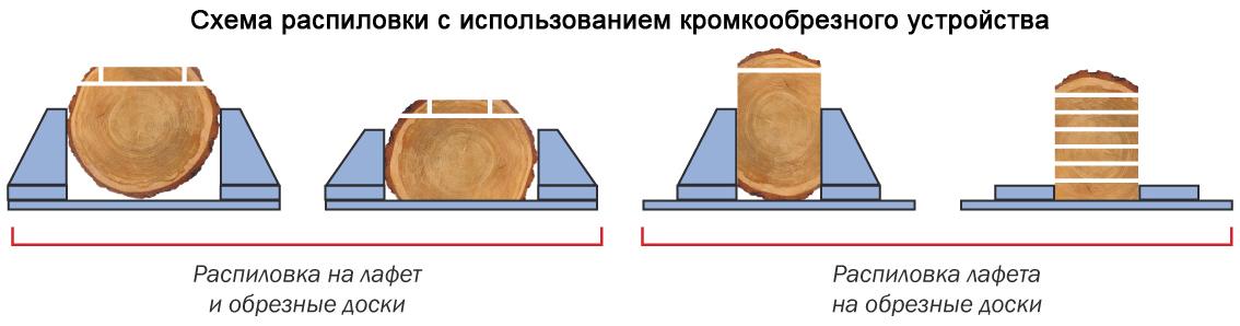 Схема распиловки с